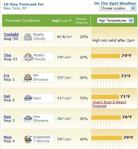 NY Wetter 2